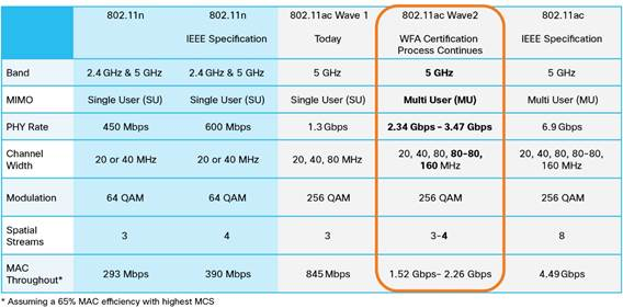 80211ac-differences